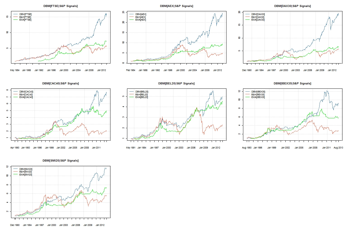 Direction of Change Forecasting III: One Signal, Many Markets